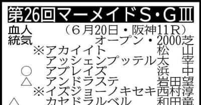 【マーメイドS展望】波乱必至のハンデ重賞!ソフトフルートが重賞初制覇を狙う