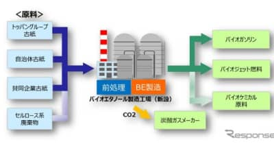 再生古紙から次世代バイオエタノール製造へ 凸版印刷×ENEOS