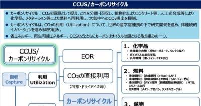 カーボンリサイクル技術ロードマップを改訂、合成燃料を追加