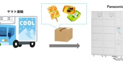 分譲マンションに冷凍・冷蔵宅配ボックス設置---再配達を削減 実証実験