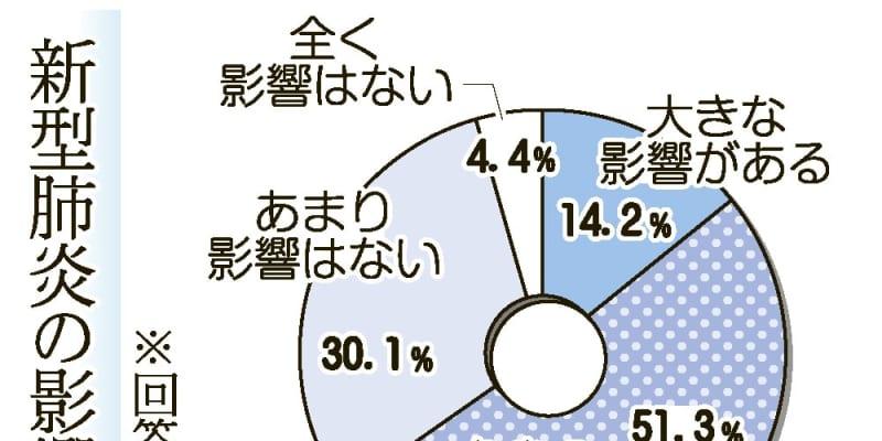 【新型コロナ緊急アンケ】長崎県内企業「影響あり」65%