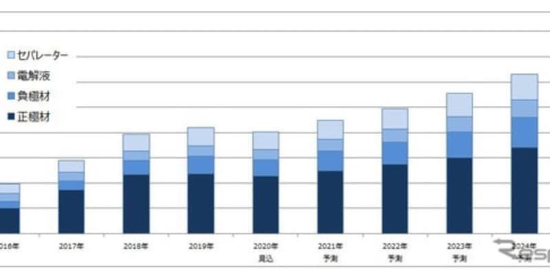 成長は一時停滞、リチウムイオン電池 主要4部材の市場…コロナ禍で 矢野経済