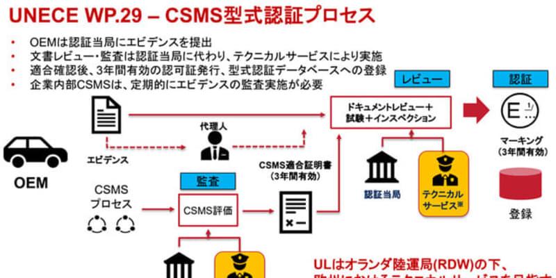 欧州型式認証取得に向けた UL Japan の自動車サイバーセキュリティ支援サービスとは