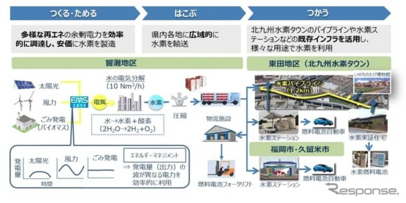 ENEOS、CO2フリーで水素製造…実証事業を実施、水素ステーションで活用へ