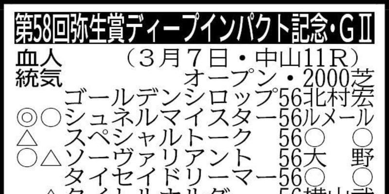 【弥生賞展望】ダノンザキッドが貫禄示す