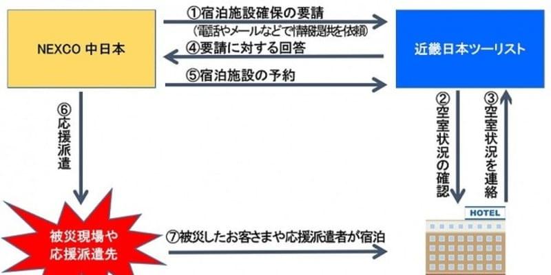 NEXCO中日本と近ツリ、災害時に協力---宿泊施設や移動手段の確保