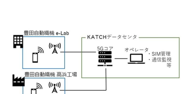 豊田自動織機、2022年にローカル5G導入… 高精度かつ安全な自動運転フォークリフト開発へ