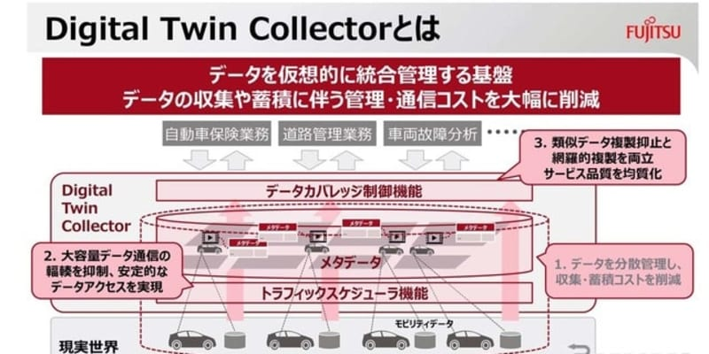 富士通、モビリティデータ活用を支援する「デジタルツインコレクター」販売開始…自動車メーカーや損保会社向け