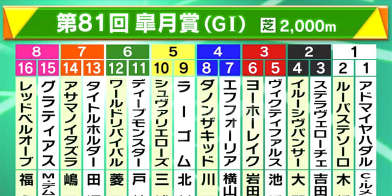 【皐月賞】ダノンザキッドが3.3倍で1番人気、エフフォーリアが3.4倍の2番人気 前日最終オッズ