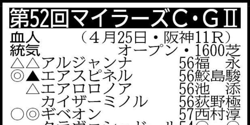 【マイラーズC展望】金鯱賞覇者ギベオンに注目