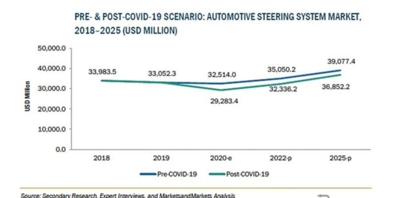 自動車用ステアリングシステムの市場規模、2025年に369億ドル到達予測