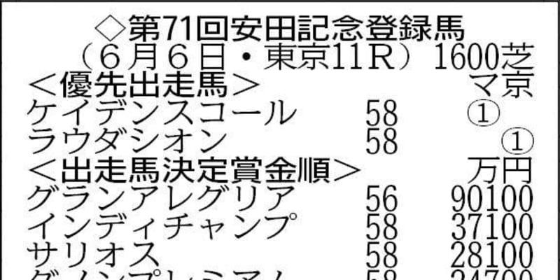 【安田記念登録】連覇を狙うグランアレグリアなど15頭がエントリー