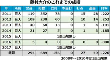 咲ききれなかったスピードスター藤村大介、2011年盗塁王のキャリアを回顧
