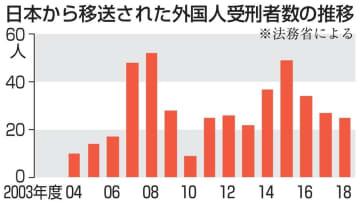 日本から移送された外国人受刑者数の推移
