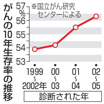 がんの10年生存率の推移