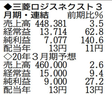 表の数字の単位は百万円