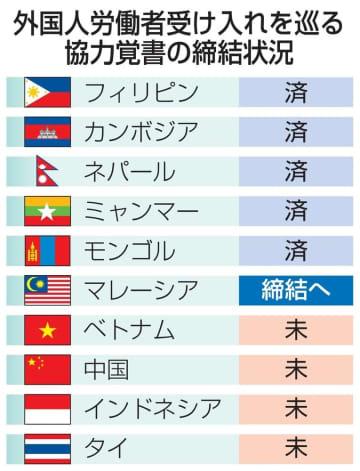 外国人労働者受け入れを巡る協力覚書の締結状況