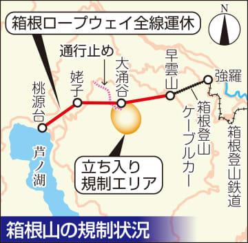 箱根山の規制状況