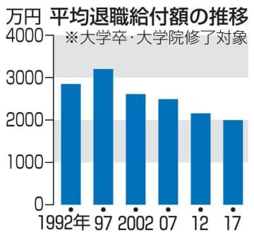 平均退職給付額の推移