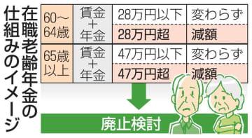 在職老齢年金の仕組みのイメージ
