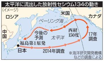 太平洋に流出した放射性セシウム134の動き