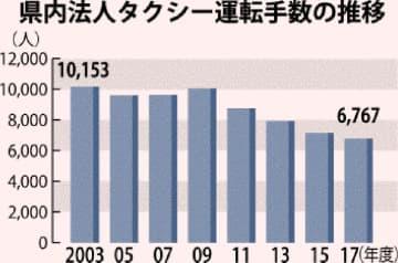 県内法人タクシー運転手数の推移