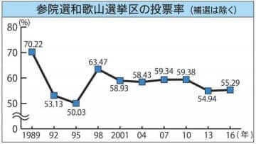 参院選和歌山選挙区の投票率