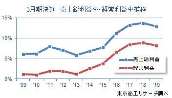 3月期決算 売上総利益率・経常利益率推移