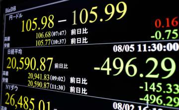 一時500円近く下げた日経平均株価と1ドル=105円台を示すモニター=5日午前、東京・東新橋