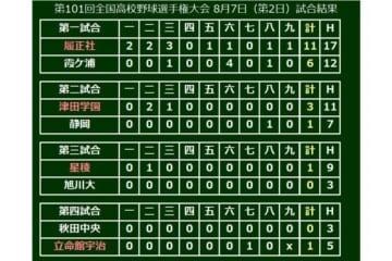 第4試合は立命館宇治が秋田中央を下して春夏通じて甲子園初勝利