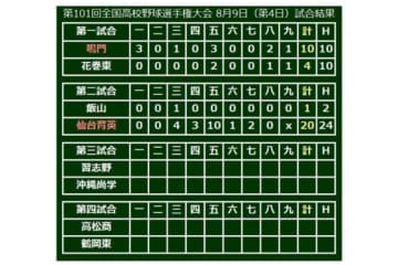 仙台育英(宮城)が20-1で勝利