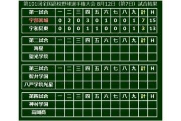 大会7日目第1試合は宇部鴻城が宇和島東を破り3回戦進出