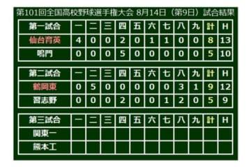 鶴岡東(山形)が9-5で勝利