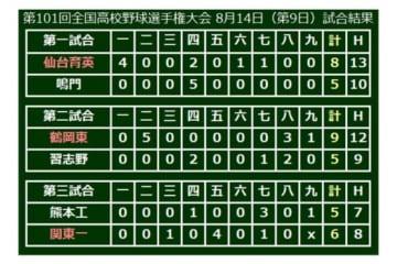 関東一(東東京)が6-5で勝利