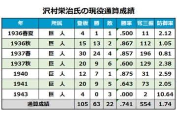 沢村栄治氏の現役通算成績