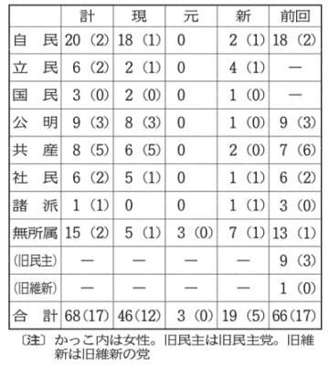 仙台市議選党派別立候補予定者数