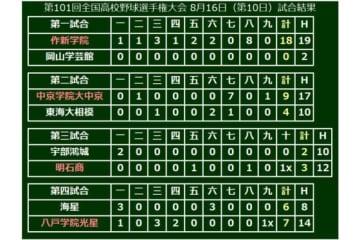 大会10日目の試合結果