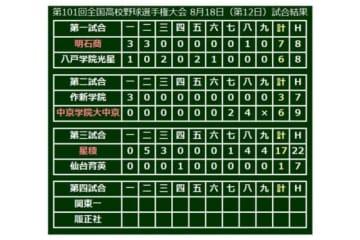 星稜(石川)が17-1で勝利、準決勝進出を決めた