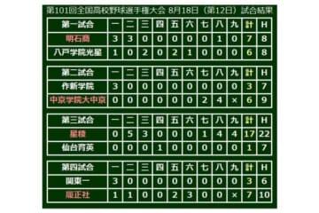 第101回全国高等学校野球選手権、第12日の結果一覧