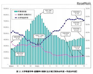 大学等進学率・就職率の推移(全日制)【昭和48年度~平成30年度】