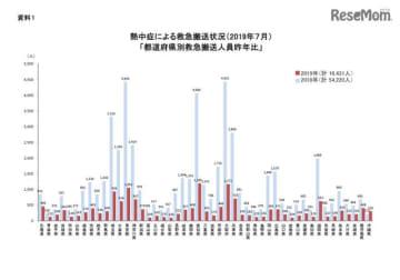 2019年7月の都道府県別救急搬送人員(前年比)