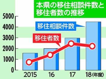 本県の移住相談件数と移住者数の推移