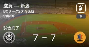 【BCリーグ後期】滋賀が新潟と引き分ける