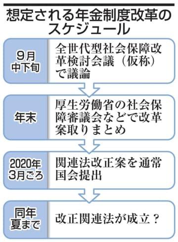 想定される年金制度改革のスケジュール