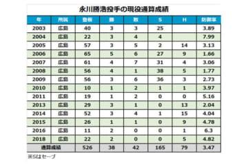 広島・永川勝浩の通算成績