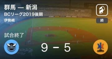 【BCリーグ後期】群馬が新潟を破る