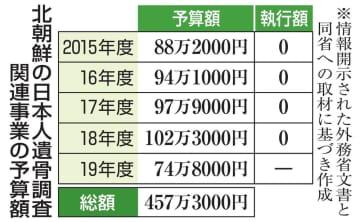 北朝鮮の日本人遺骨調査関連事業の予算額