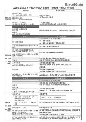 広島県公立高等学校入学者選抜制度 新制度(素案)の概要