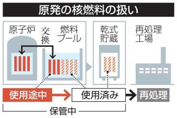 原発の核燃料の扱い