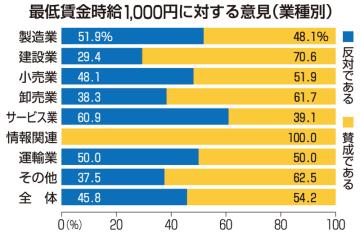 最低賃金時給1000円に対する意見(業種別)